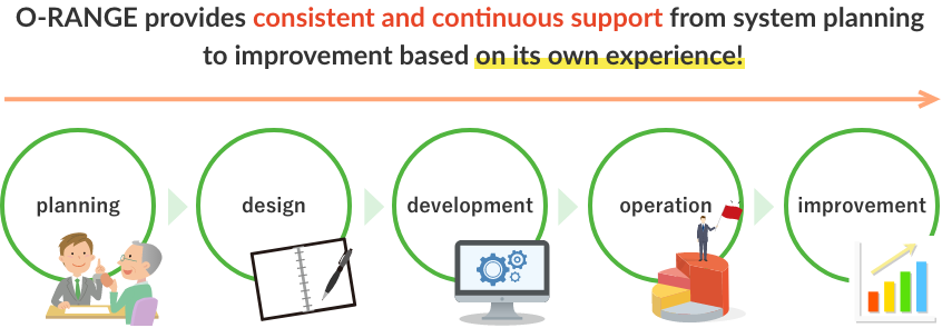 Support for the entire process of planning, design, development,operation, and improvement